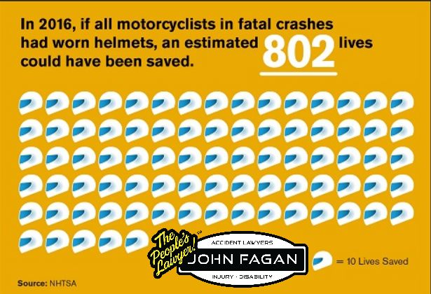 Weather May Have Brought About Reduction in Motorcyclist Traffic Deaths Last Year