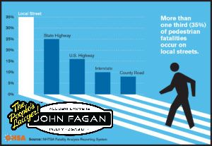Pedestrian Fatalities Rise to 16% of Traffic Deaths